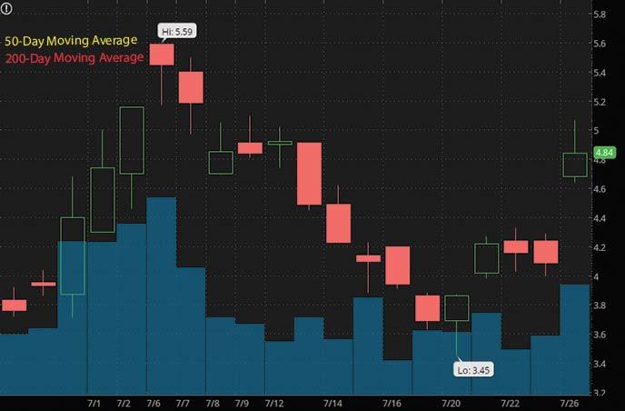 best penny stocks to buy Hut 8 Mining HUT stock chart