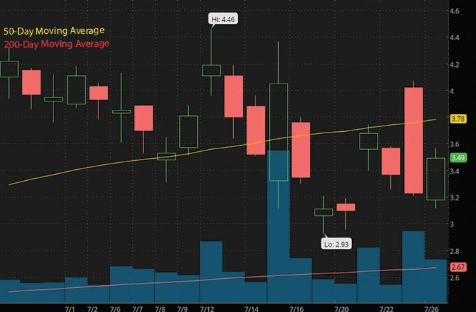 best penny stocks to buy Vinco Ventures BBIG stock chart
