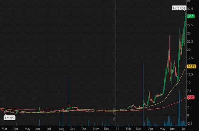 best penny stocks to watch Moxian Inc. MOXC stock chart