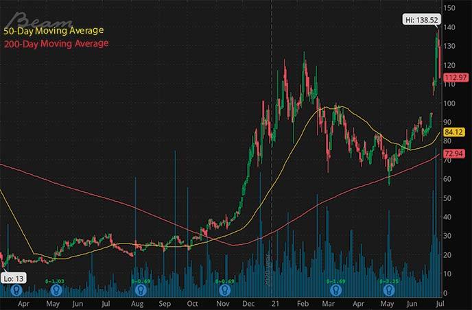 best small cap biotech stocks Beam Therapeutics BEAM stock chart