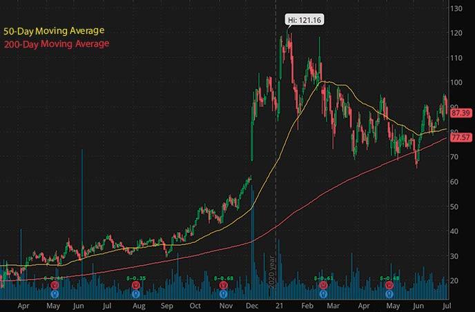 best small cap biotech stocks Fate Therapeutics FATE stock chart