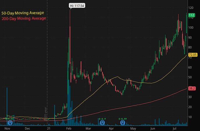 biotech penny stocks to watch july 2021 Cassava Sciences SAVA stock chart