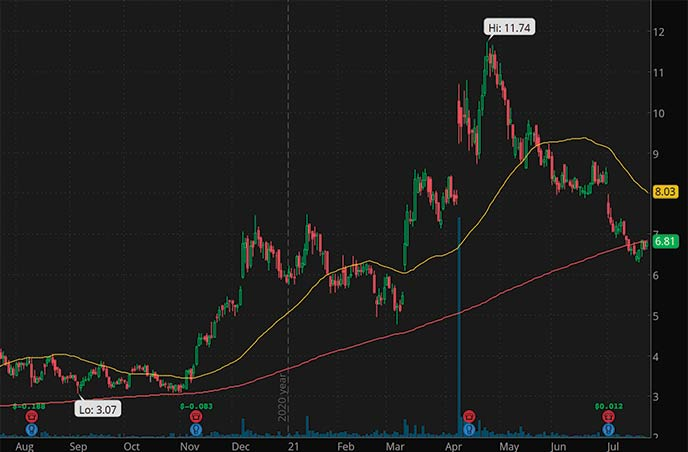 biotech stocks to watch Affimed AFMD stock chart