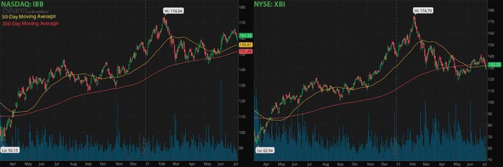 biotech stocks to watch ETFs IBB XBI chart