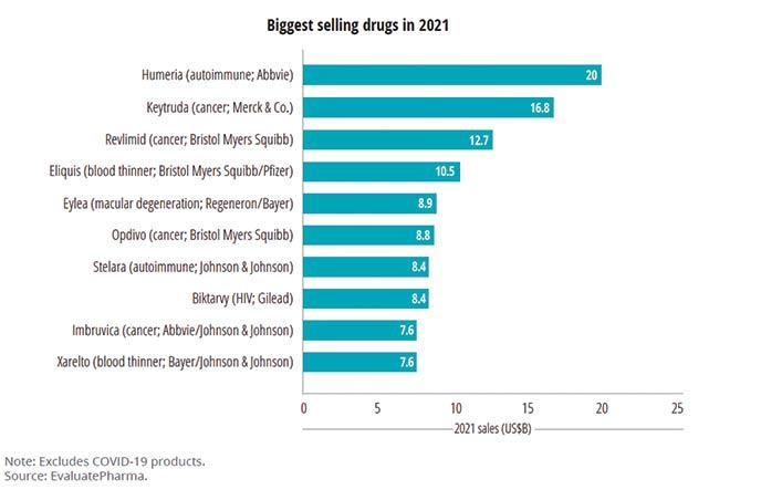 cancer stocks biggest selling drugs