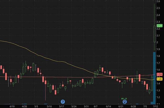 low float penny stocks Cemtrex Inc CETX stock chart