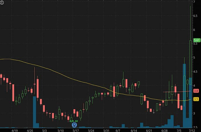 low float penny stocks Creatd Inc CRTD stock chart