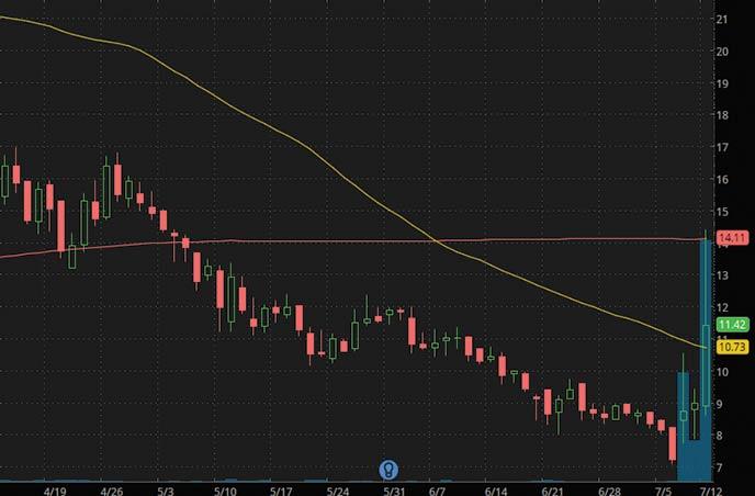 low float penny stocks Origin Agritech SEED stock chart