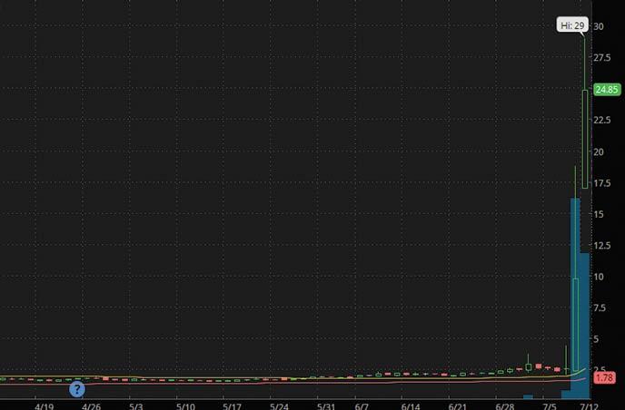 low float penny stocks SGOCO SGOC stock stock chart