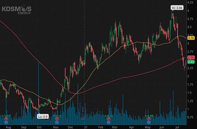 penny stocks to buy now Kosmos Energy KOS stock chart