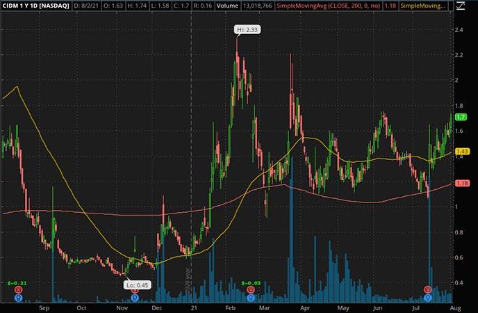 Cinedigm Corp. (CIDM Stock Chart)