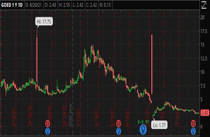 Penny_Stocks_to_Watch_1847_Goedeker_Inc._(GOED_Stock_Chart)