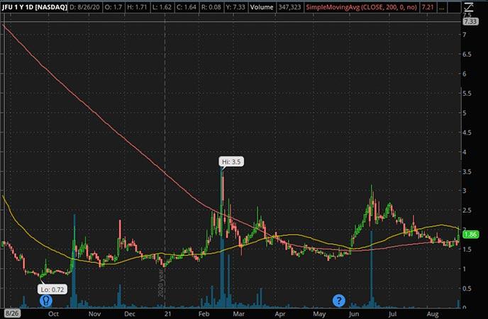 Penny_Stocks_to_Watch_9F Inc. (JFU Stock Chart)
