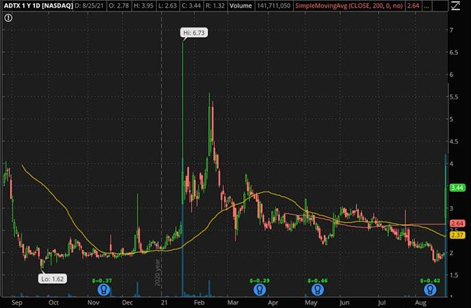 Penny_Stocks_to_Watch_Aditxt Inc. (ADTX Stock Chart)