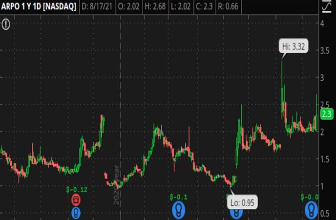 Penny_Stocks_to_Watch_Aerpio_Pharmaceuticals_Inc_ARPO_Stock_Chart