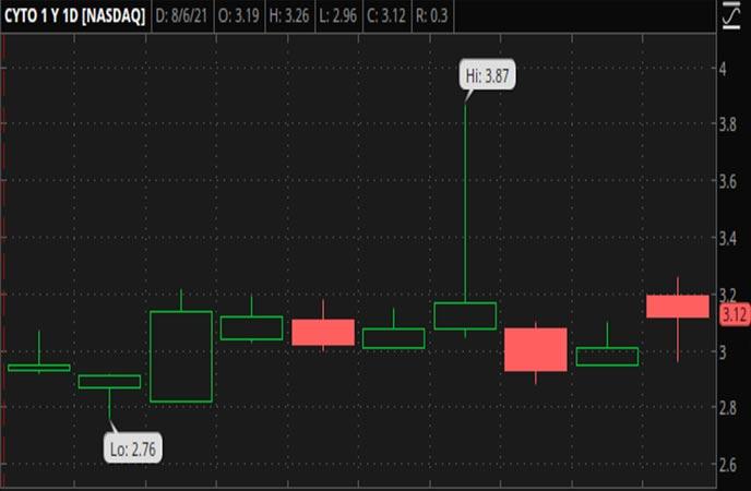 Penny_Stocks_to_Watch_Altamira_Therapeutics_Ltd_CYTO_Stock_Chart