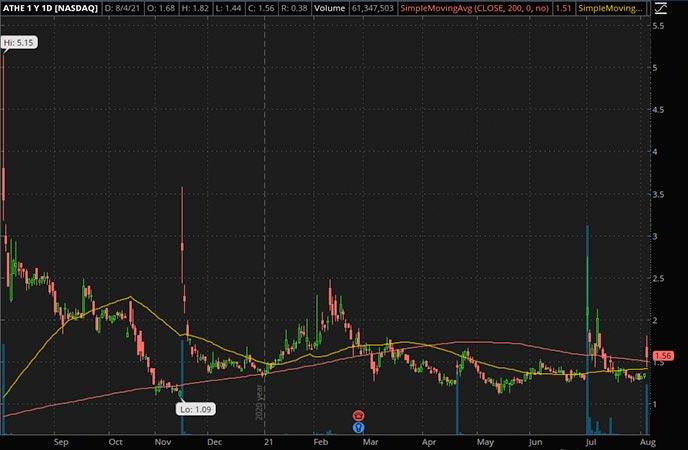 Penny_Stocks_to_Watch_Alterity Therapeutics Ltd. (ATHE Stock Chart)