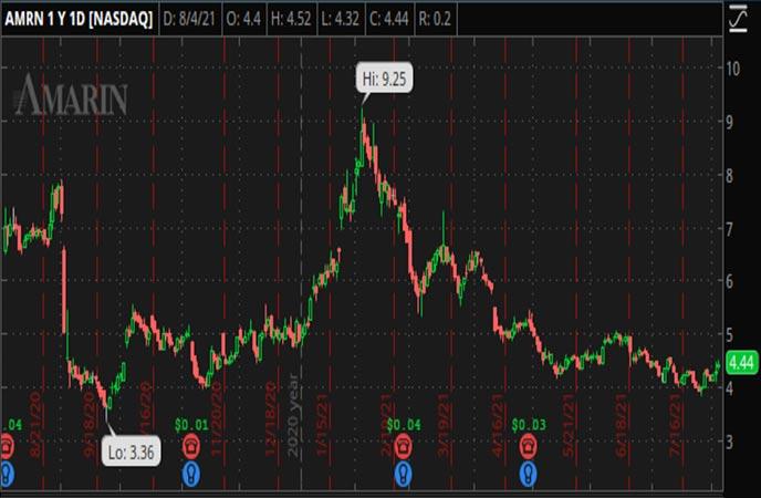 Penny_Stocks_to_Watch_Amarin_Corporation_plc_AMRN_Stock_Chart