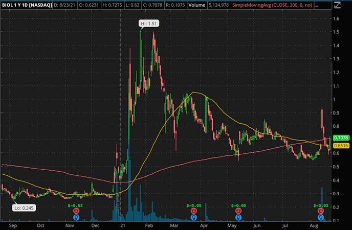 Penny_Stocks_to_Watch_BIOLASE