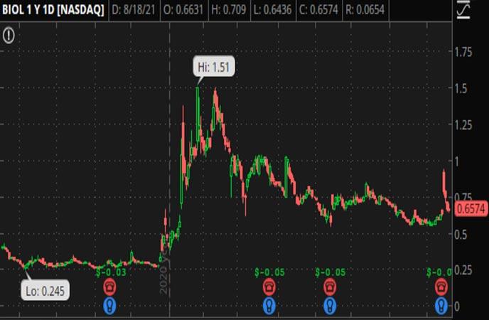 Penny_Stocks_to_Watch_BIOLASE_Inc._(BIOL_Stock_Chart)