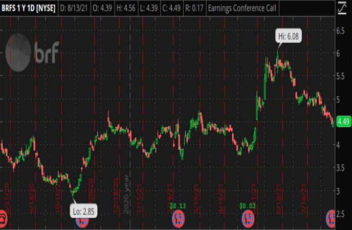 Penny_Stocks_to_Watch_BRF_S.A._(BRFS_Stock_Chart)