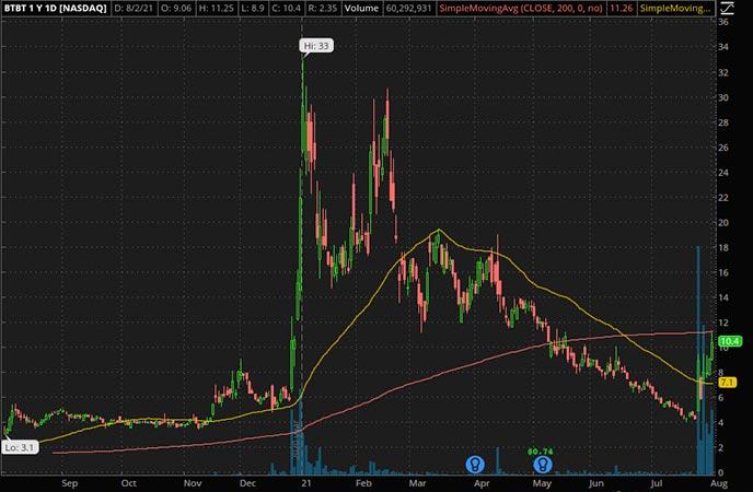 Penny_Stocks_to_Watch_Bit Digital (BTBT Stock Chart)