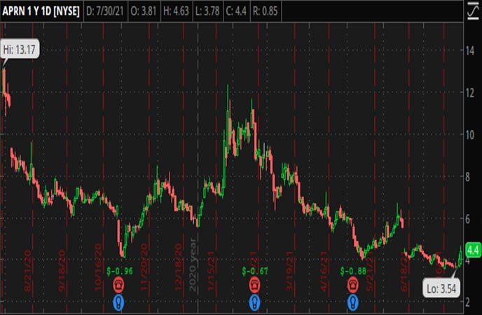 Penny_Stocks_to_Watch_Blue_Apron_Holdings_Inc_APRN_Stock_Chart