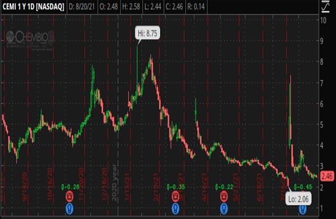 Penny_Stocks_to_Watch_Chembio_Diagnostics_Inc_CEMI_Stock_Chart