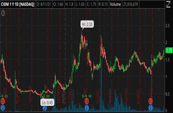 Penny_Stocks_to_Watch_Cinedigm_Corp