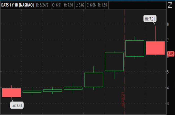 Penny_Stocks_to_Watch_DatChat_Inc._(DATS_Stock_Chart)