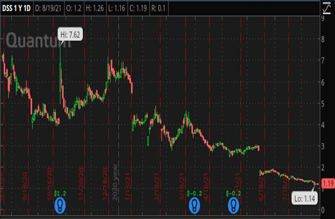 Penny_Stocks_to_Watch_Document_Security_Systems_Inc_DSS_Stock_Chart
