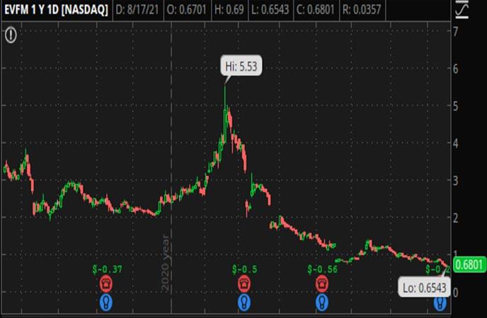Penny_Stocks_to_Watch_Evofem_Biosciences_Inc_EVFM_Stock_Chart