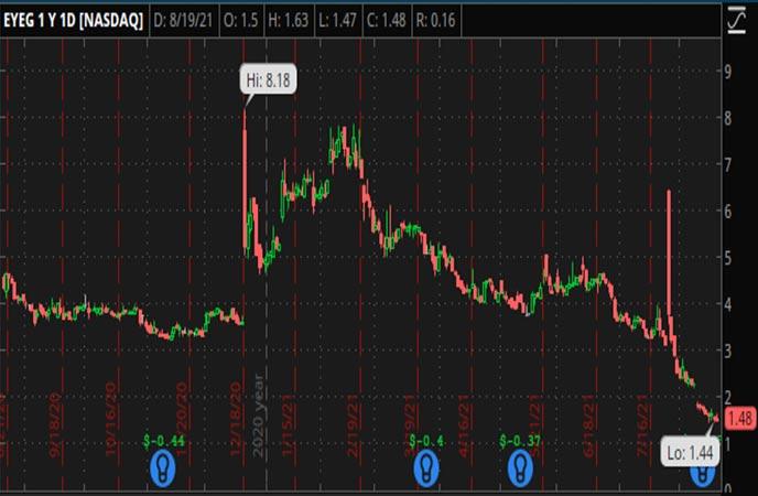 Penny_Stocks_to_Watch_EyeGate_Pharmaceuticals_Inc_EYEG_Stock_Chart