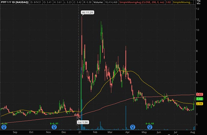 Penny_Stocks_to_Watch_Future Fintech Group (FTFT Stock Chart)