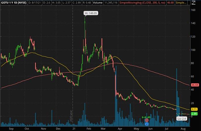 Penny_Stocks_to_Watch_Gaotu Techedu Inc. (GOTU Stock Chart)