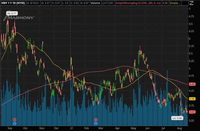 Penny_Stocks_to_Watch_Harmony Gold Mining Co. Ltd. (HMY Stock Chart)