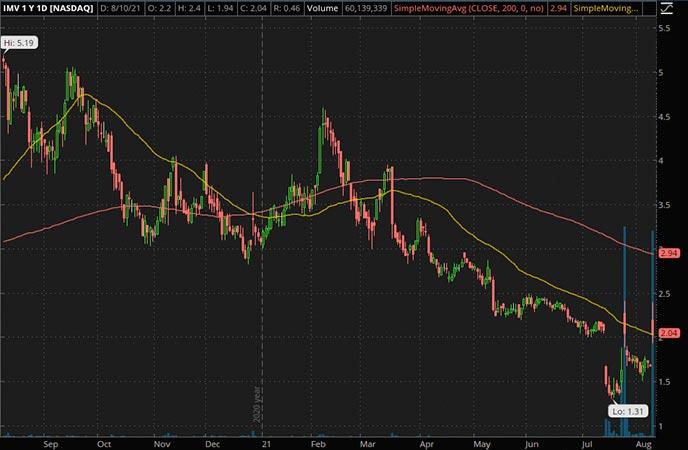 Penny_Stocks_to_Watch_Imv Inc. (IMV Stock Chart)