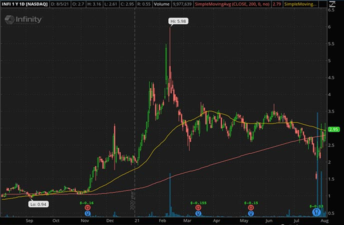 Penny_Stocks_to_Watch_Infinity Pharmaceuticals Inc. (INFI Stock Chart)