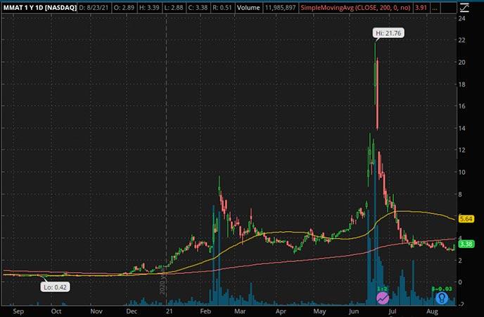 Penny_Stocks_to_Watch_Meta