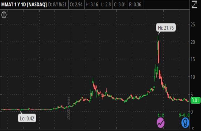 Penny_Stocks_to_Watch_Meta_Materials_Inc._(MMAT_Stock_Chart)