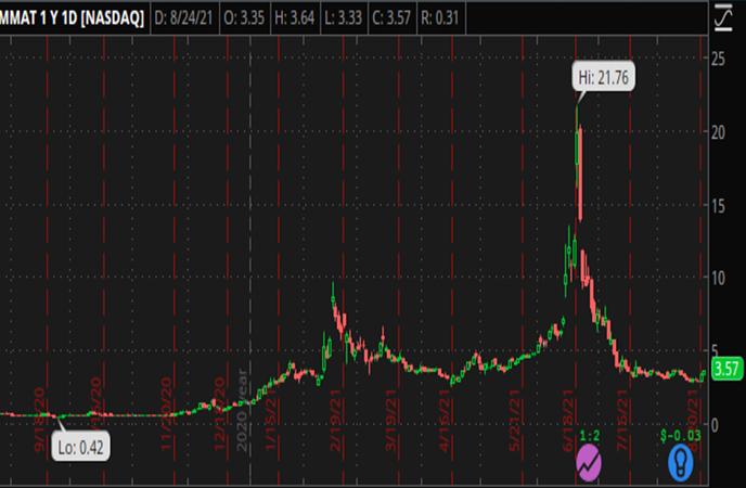 Penny_Stocks_to_Watch_Meta_Materials_Inc_MMAT_Stock_Chart_jpg