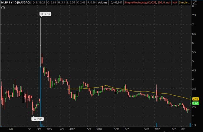 Penny_Stocks_to_Watch_NLS Pharmaceuticals AG (NLSP Stock Chart)
