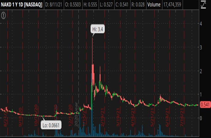 Penny_Stocks_to_Watch_Naked_Brand_Group_Limited_NAKD_Stock_Chart