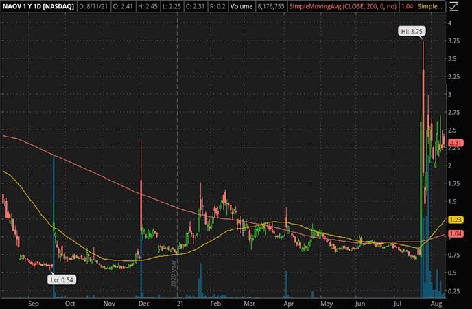 Penny_Stocks_to_Watch_NanoVibronix