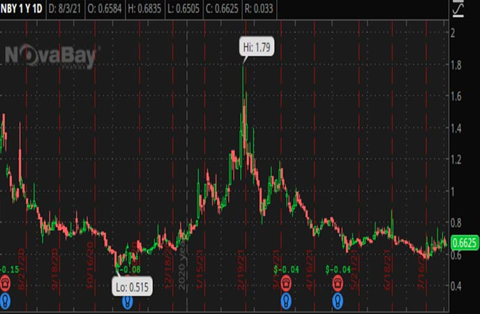 Penny_Stocks_to_Watch_NovaBay_Pharmaceuticals_Inc_NBY_Stock_Chart