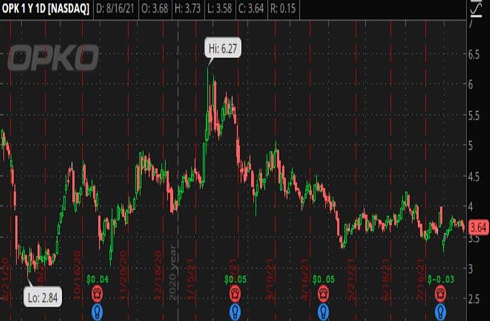Penny_Stocks_to_Watch_OPKO_Health_Inc._(OPK_Stock_Chart)