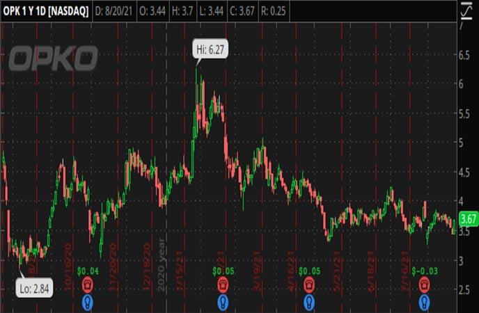 Penny_Stocks_to_Watch_OPKO_Health_Inc