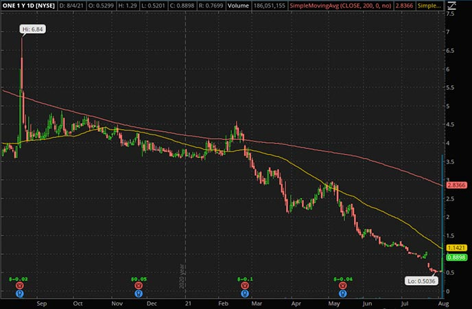 Penny_Stocks_to_Watch_OneSmart International Education Group Ltd. (ONE Stock Chart)