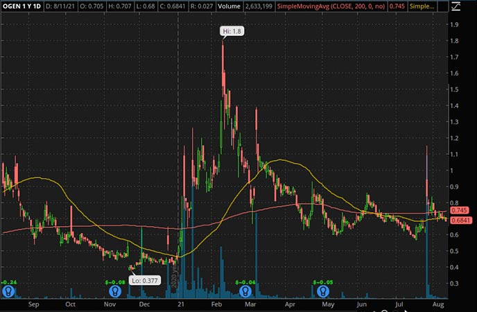 Penny_Stocks_to_Watch_Oragenics