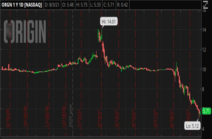 Penny_Stocks_to_Watch_Origin_Materials_Inc_ORGN_Stock_Chart